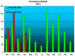 Rainfall for April 2002